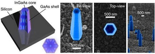 Nanoláseres