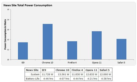Internet Explorer 9, el navegador que menos energía consume