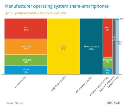 Y el rey de los smartphones es...