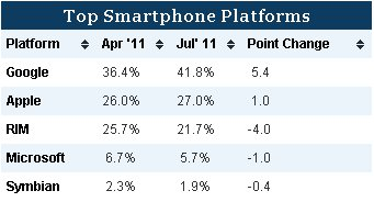 Android domina el mercado estadounidense