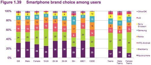 Según un estudio, los adolescentes prefieren Blackberry, mientras que los adultos iPhone