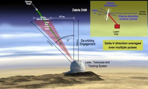 Nuevo plan para eliminar chatarra espacial usando un láser gigante