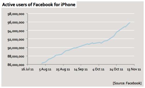 Facebook es cada vez más usado mediante iPhone