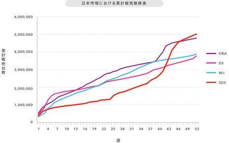 La Nintendo 3DS es la consola portátil que se vende más rápido en Japón