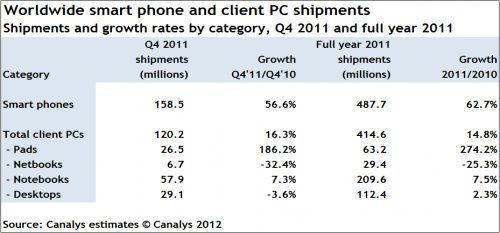 Por primera vez la venta de smartphones supera a la venta de PCs