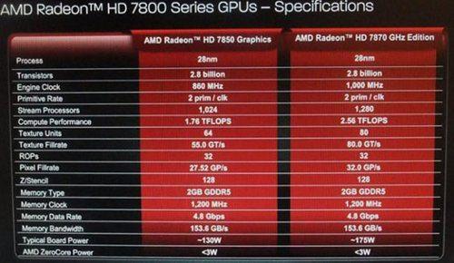 AMD Radeon HD 7850 y HD 7870 se han filtrado