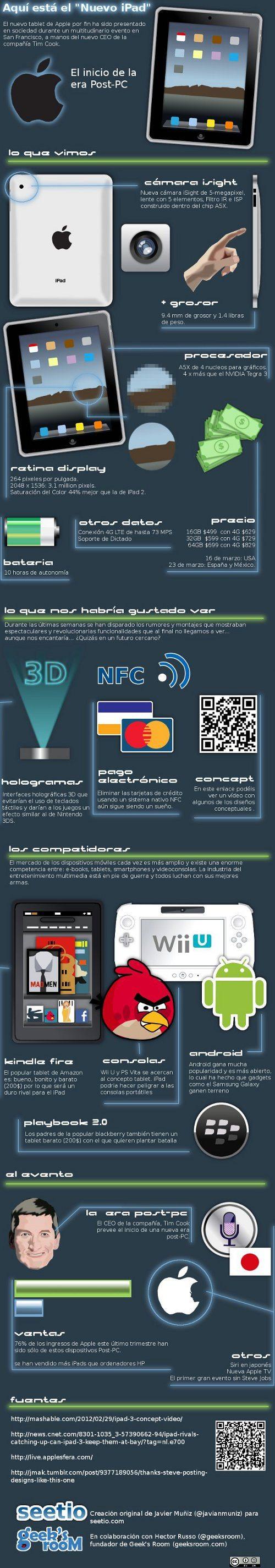 Una infografía en español sobre el nuevo iPad