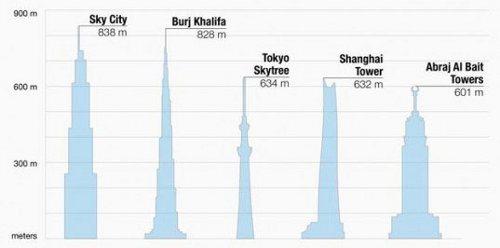 El edificio más alto del mundo será construido en China y en solamente 90 días2