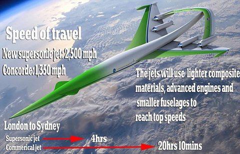 Nuevo jet supersónico te llevará de Londres a Sídney en 4 horas