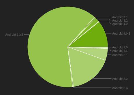 Dos tercios de los dispositivos Android aún usan Gingerbread