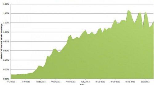 El uso de Android Jelly Bean ha crecido rápidamente en dos meses