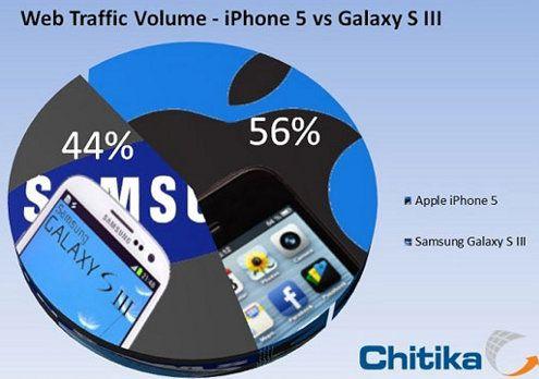 El iPhone 5 ya posee más tráfico web móvil que el Galaxy S3