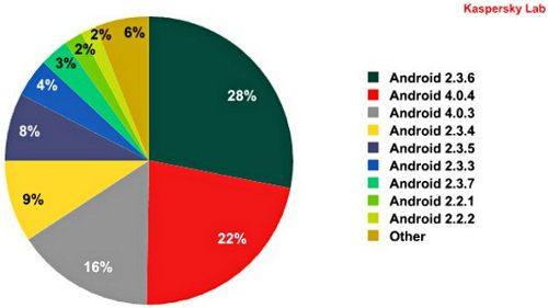 Android 2.3 es el sistema operativo móvil más atacado