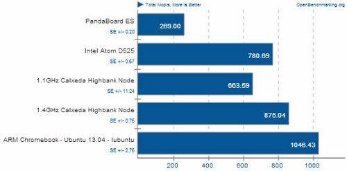 Una Samsung A15 demuestra su gran rendimiento con Ubuntu2