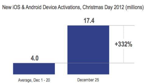 En esta Navidad las ventas de smartphones y tablets fueron un récord