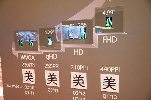 El Galaxy S IV podría llevar la pantalla Full HD de 5 pulgadas de Samsung