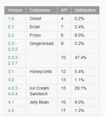 Gingerbread sigue dominando a nivel de Android