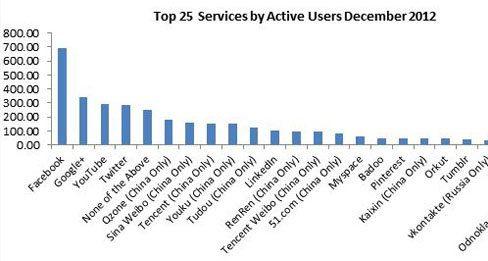 Google+ ya es la segunda red social más grande del mundo2