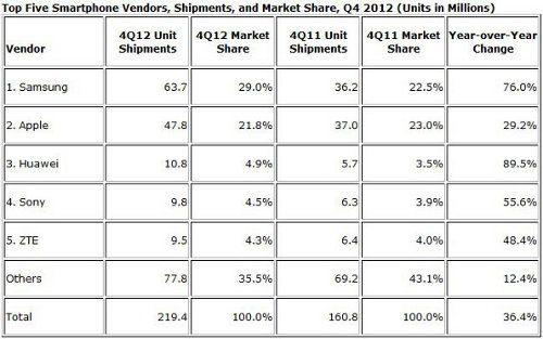 Huawei el tercer mayor fabricante de smartphones del mundo