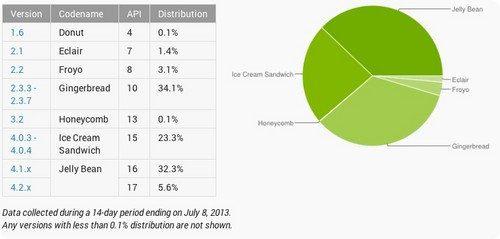 Jelly Bean ya es la versión más popular de Android