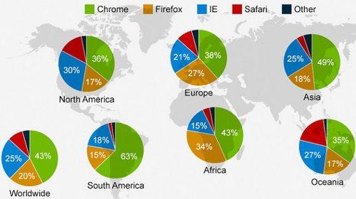 Chrome es utilizado por el 43% de los usuarios de Internet
