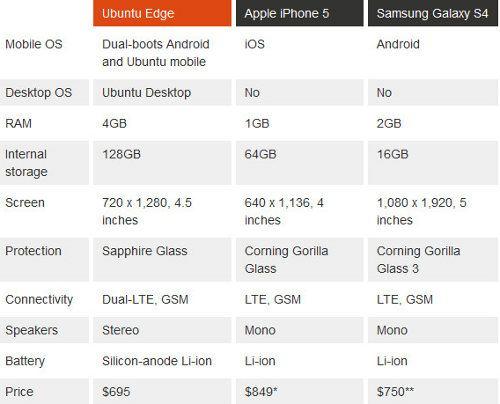 El supersmartphone Ubuntu Edge costará 695 dólares2