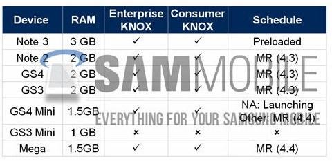 El S IV Mini y el Galaxy Mega recibirán Android 4.4 KitKat