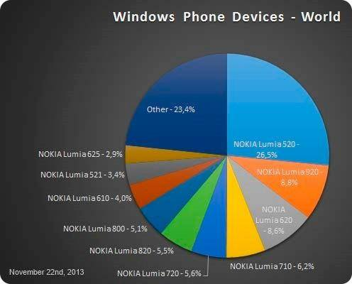 El Lumia 520 sigue dominando el mercado de Windows Phone