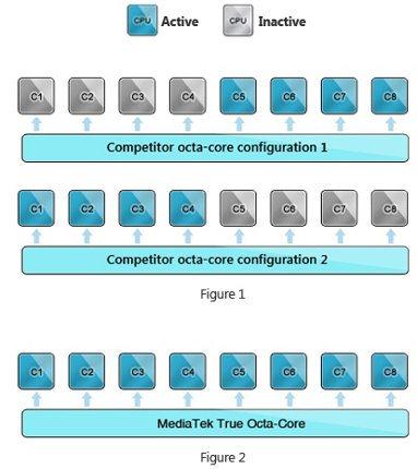 MediaTek anuncia el primer procesador de 8 núcleos para móviles