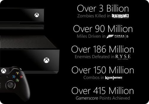 Microsoft dice que hay una fuerte demanda por la Xbox One