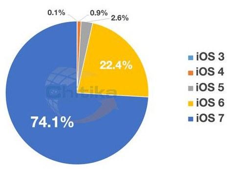 iOS 7 ya domina su sector por amplia mayoría