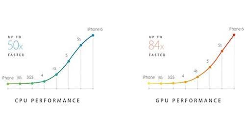 Apple usaría una GPU de seis núcleos en el chip A8