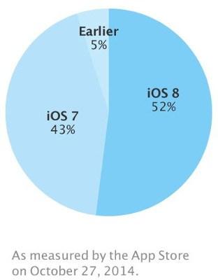 Mejora la adopción de iOS 8