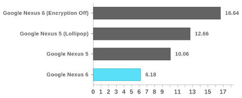 La codificación de Android en el Nexus 6 reduce su rendimiento