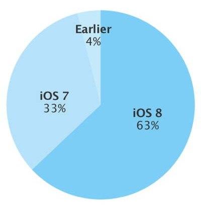 La adopción de iOS 8 sigue creciendo