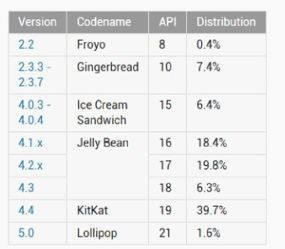 Cómo le está yendo a Android 5.0 Lollipop