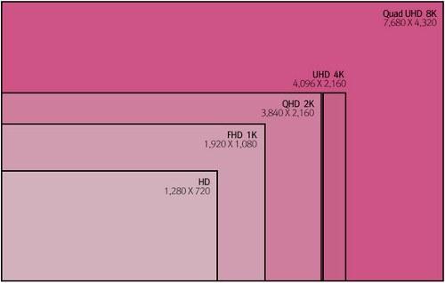 LG Display dice que Apple lanzará una iMac 8K