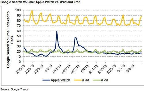 El iPod es más popular que el Apple Watch según Google