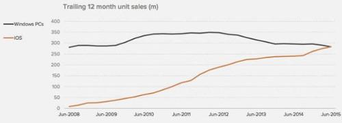La venta de dispositivos iOS es igual a la de computadoras Windows