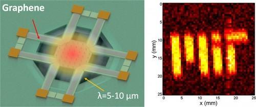 1el-grafeno-podria-mejorar-la-vision-nocturna-en-celulares-y-carros-tecnomagazine