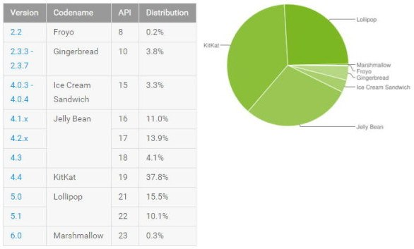 Android 5.x ya está en el 25 de los dispositivos