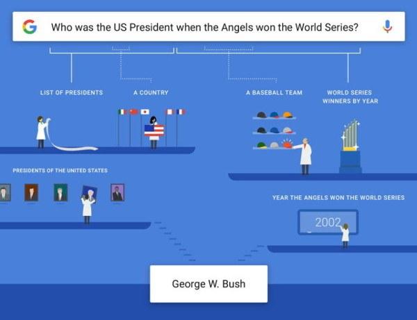 Google ya puede entender preguntas más complejas