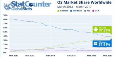 Android-Supera-a-Windows
