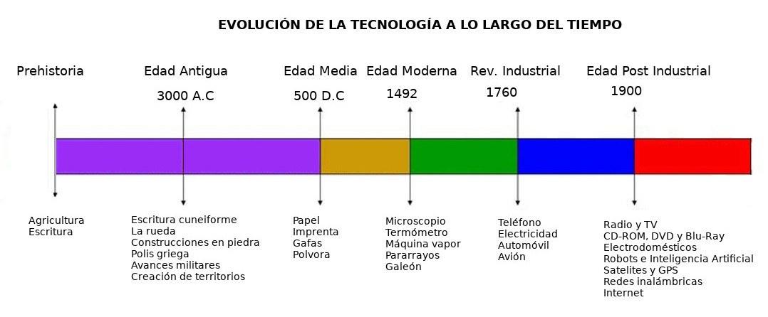 evolucion de la tecnologia