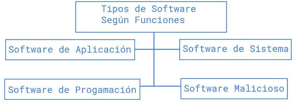 tipos de software segun funciones