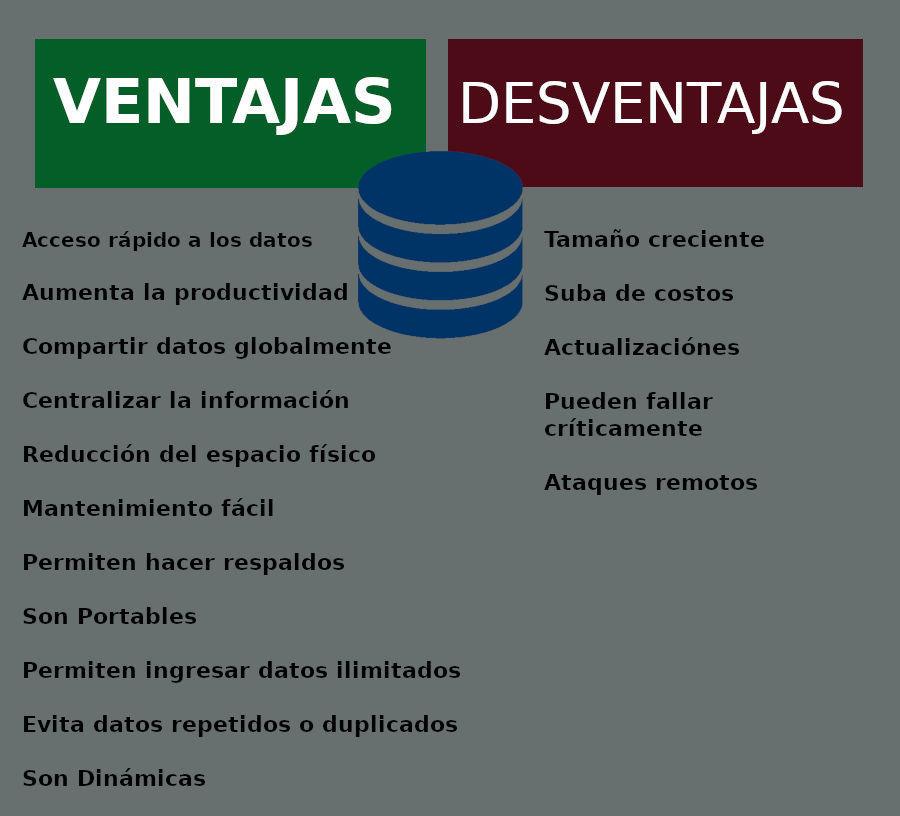 comparativa sobre las ventajas y desventajas del uso de base de datos