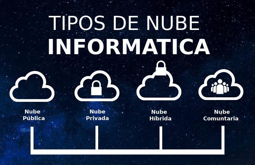 Tipos de nube informatica