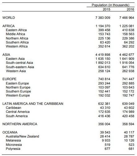 poblacion mundial 2017
