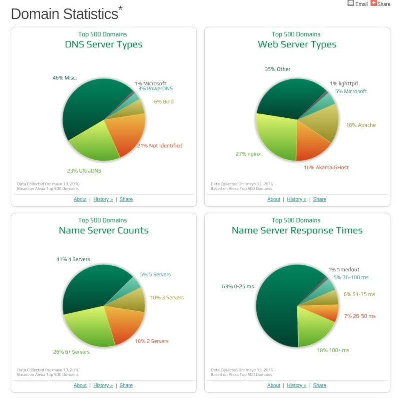 Informe estadístico de UltraTools